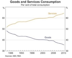 goods and services consumption