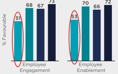 Aged Care Marketing: Achieving Employee Engagement
