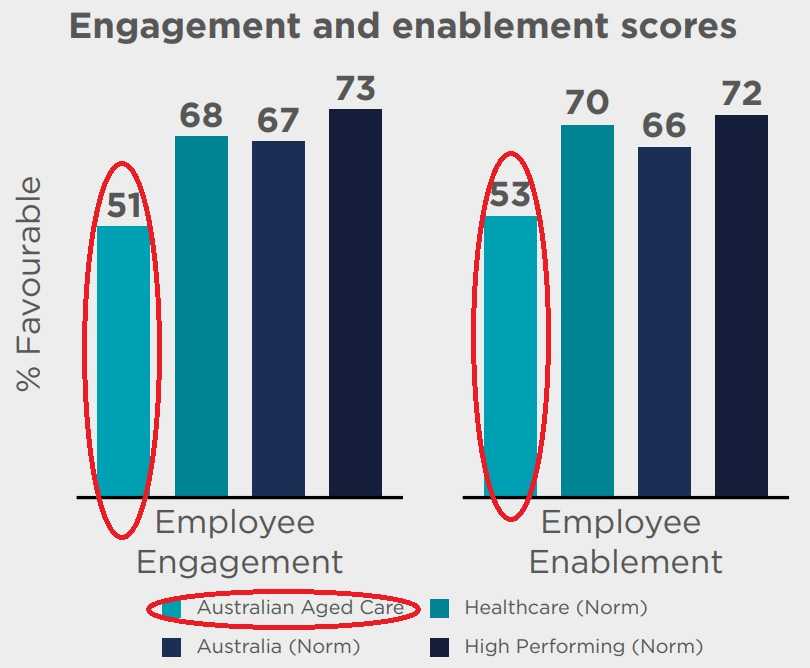 Achieving employee engagement in aged care services